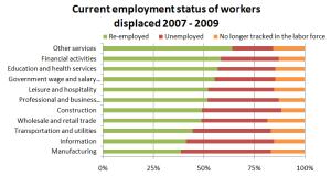 2010 BLS Remployment Stats
