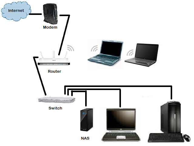 Nas Home Network Wiring Diagram - Trusted Wiring Diagram •