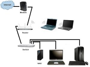 SOHO Network Diagram